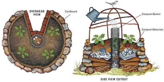 keyhole-garden